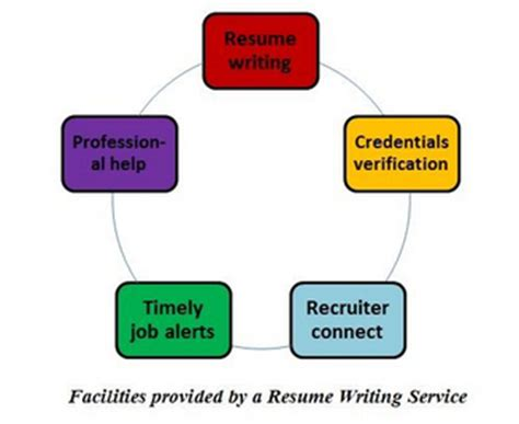 Guaranteed Resume Services Compare Pricing & Options